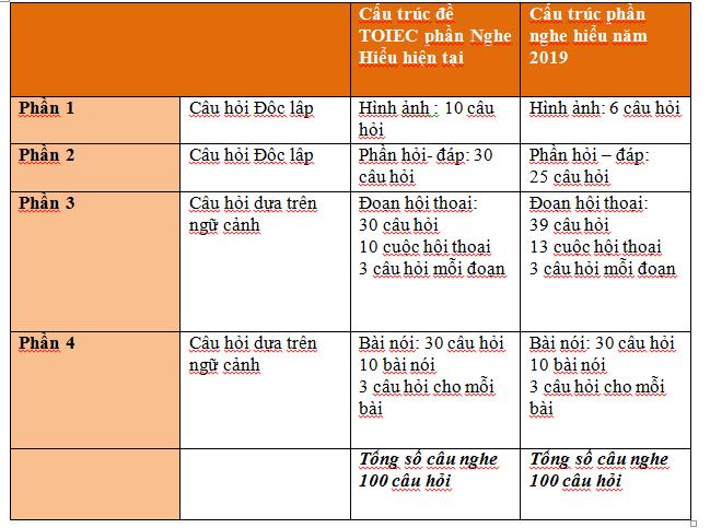 Sự khác nhau của cấu trúc phần nghe
